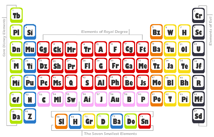 New periodic table quiz symbols symbols quiz table periodic and ill this you food so showing be long urtaz Images